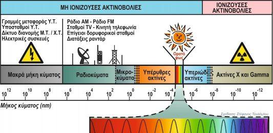 υπεριώδη ακτινοβολία